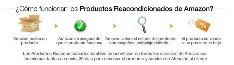 garantías de amazon para los productos reacondicionados